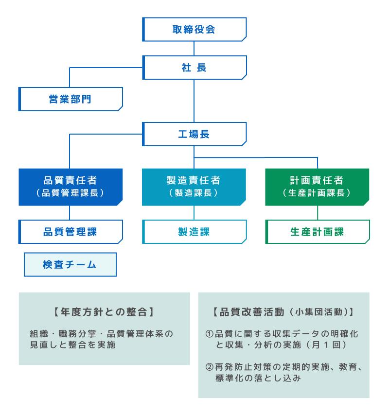 品質保証推進の組織イメージ図